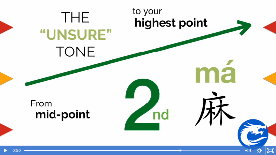 This screenshot shows a diagram illustrating the rising second tone in Mandarin.