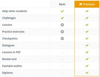 Basic vs. Premium Features Table