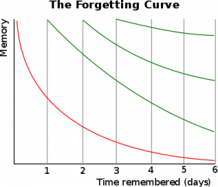 A graph showing the effect of forgetting on memory based on different numbers of revisions.